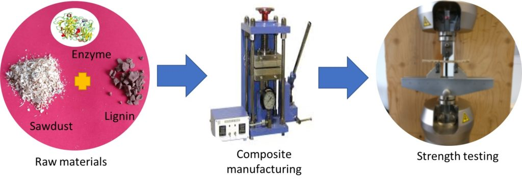 Illustration of the process from raw materials through composite manufacturing to strength testing