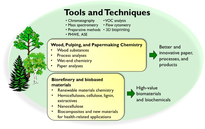 Tools and Techniques in Wood and Paper Chemistry