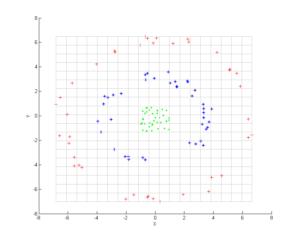 Schema från principialkomponentanalys.