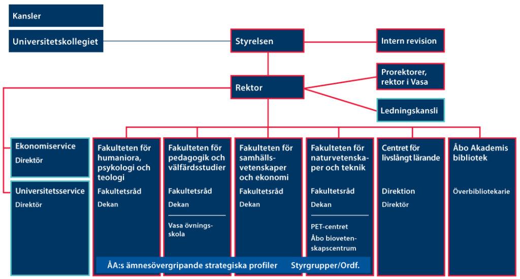 Schema över organisationen.