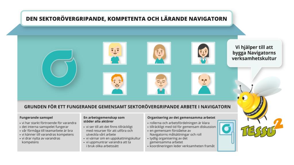 Bilden visar att ett fungerande samspel, en arbetsgemenskap som stöder alla aktörer och organisering av det gemensamma arbetet, utgör en stadig grund för Navigatorn.