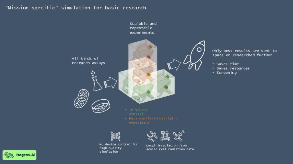 Grafik som med teckningar och text visar Litegrav.AI:s uppdrag.